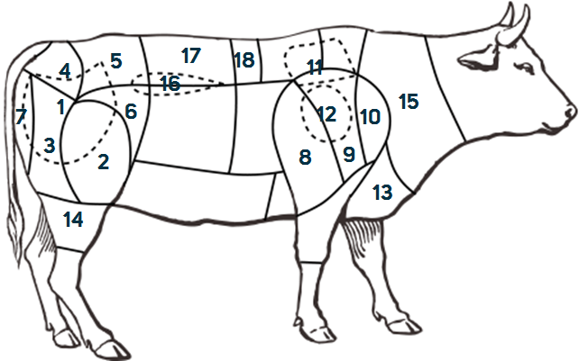 Die 18 wichtigsten Fleischteilstücke und wie man sie zubereitet