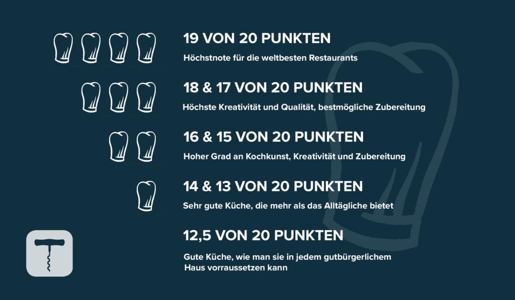 Gault Millau Hauben Information