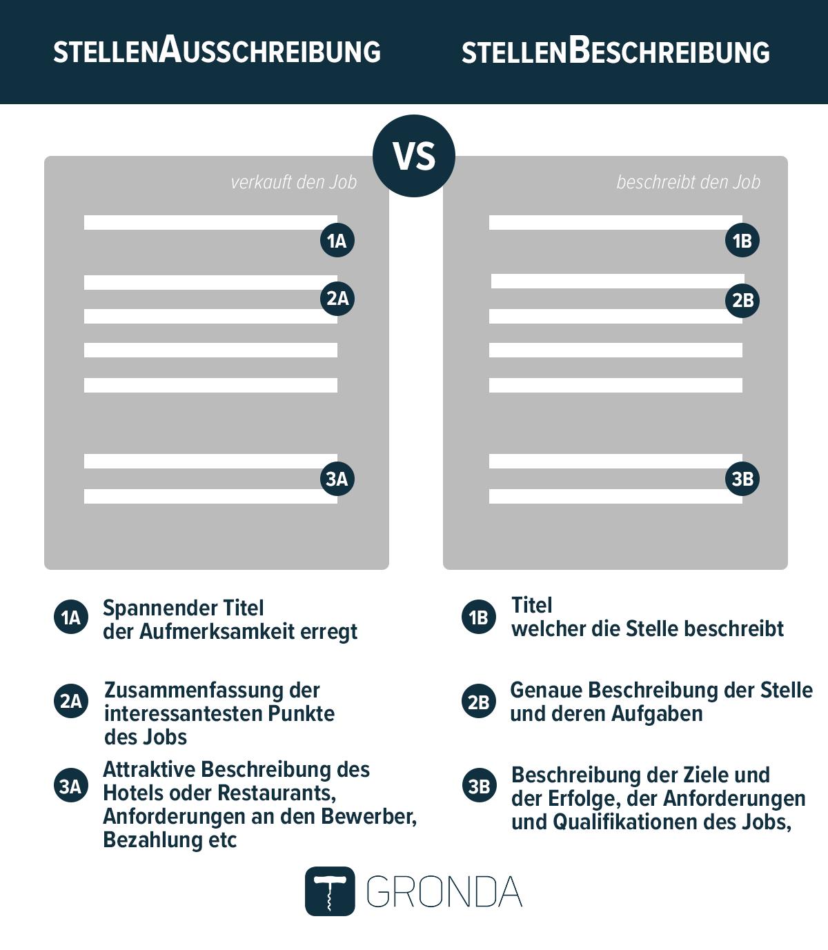 Stellenausschreibung vs Stellenbeschreibung